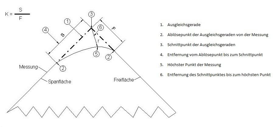 K-Faktor Schema Beschreibung